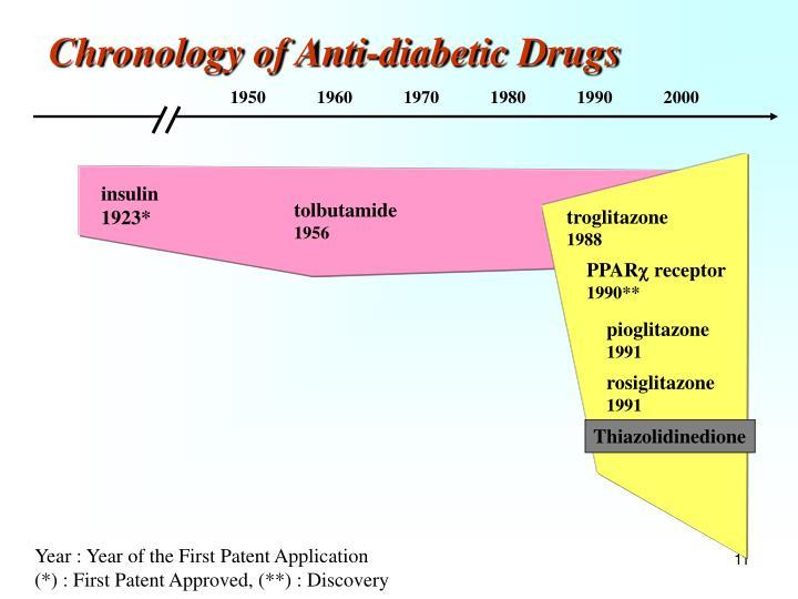 Chronology of Anti-diabetic Drugs