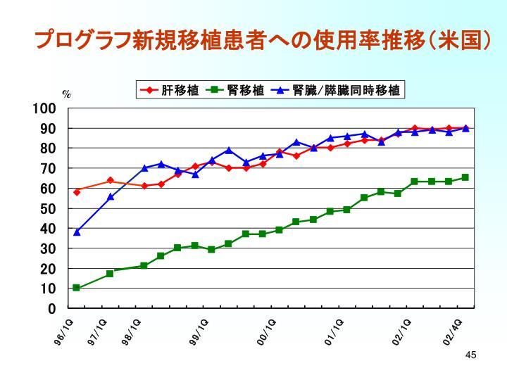プログラフ新規移植患者への使用率推移(米国)