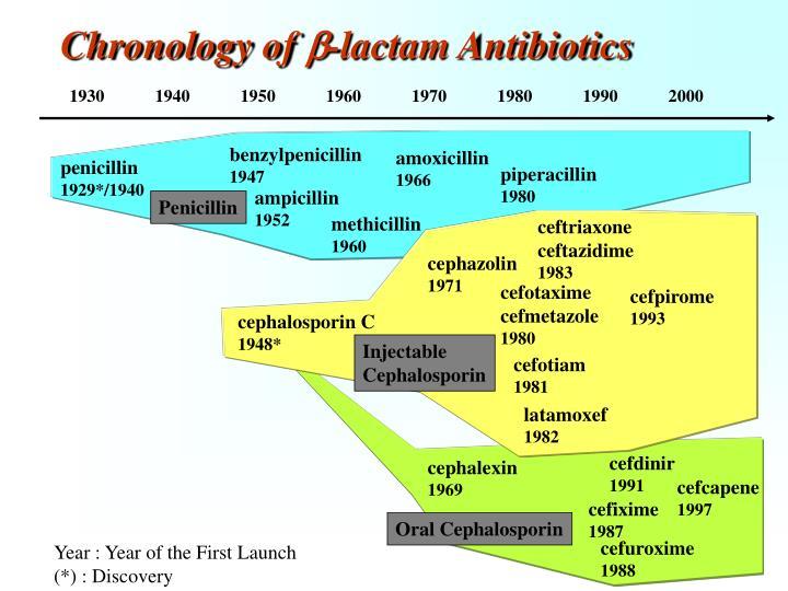 Chronology of