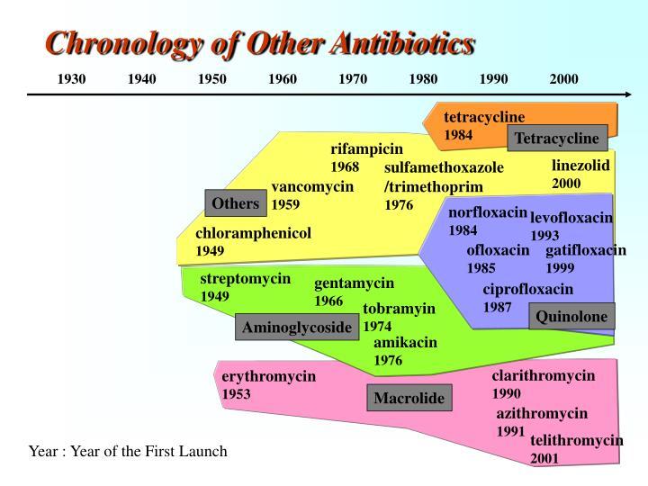 Chronology of Other Antibiotics