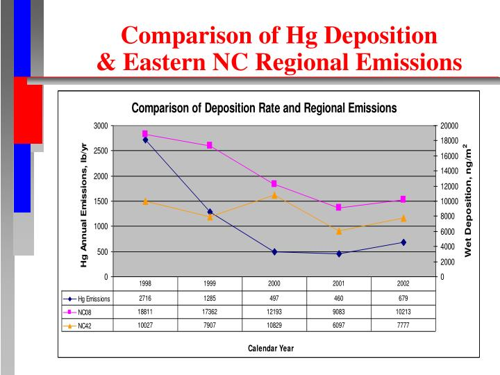 Comparison of Hg Deposition