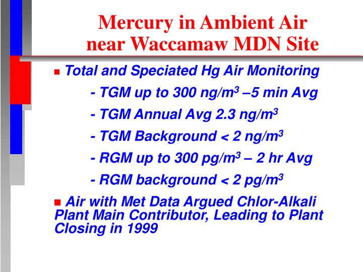 Mercury in Ambient Air