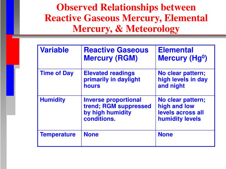 Observed Relationships between Reactive Gaseous Mercury, Elemental Mercury, & Meteorology