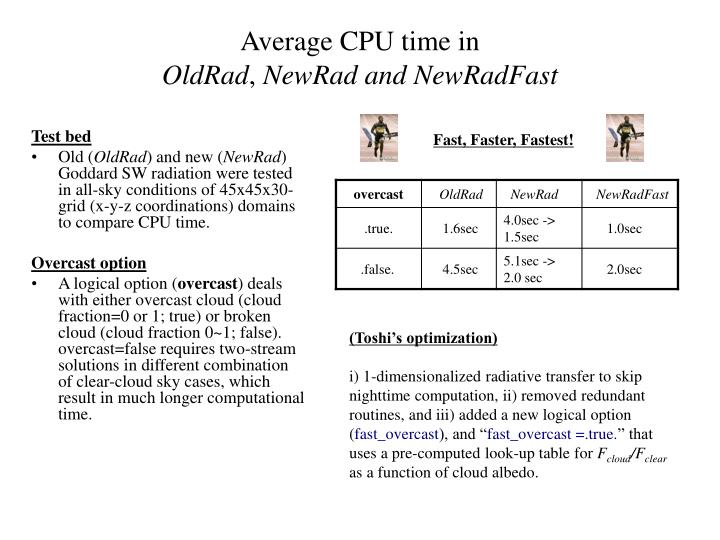 Average CPU time in