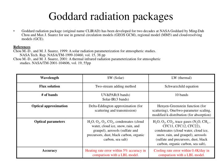 Goddard radiation packages