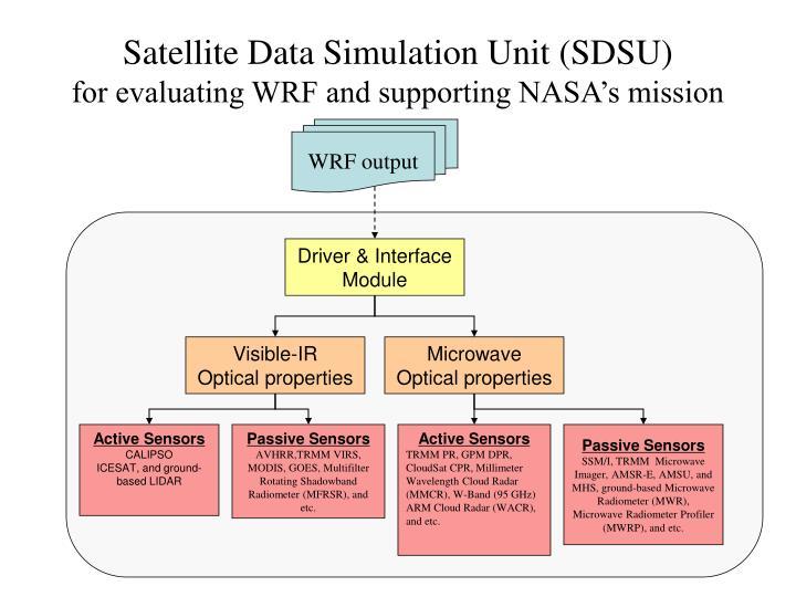 Satellite Data Simulation Unit (SDSU)