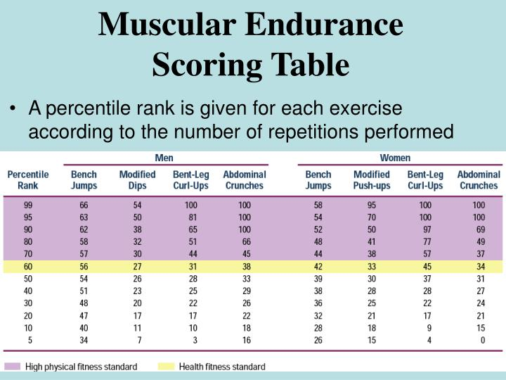 Muscular Endurance Scoring Table