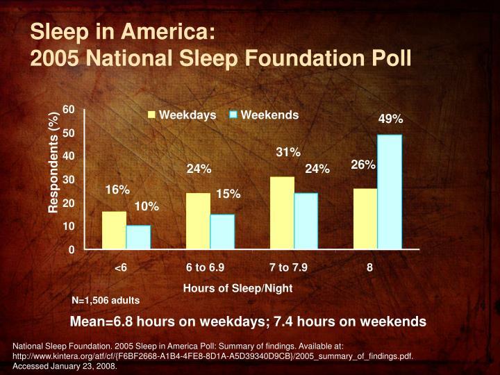 Sleep in america 2005 national sleep foundation poll