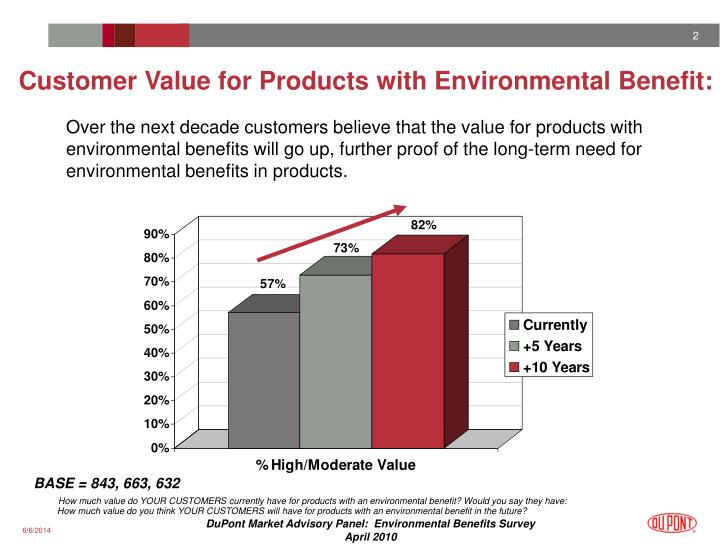 Customer value for products with environmental benefit