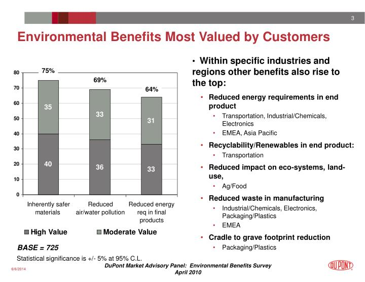 Environmental benefits most valued by customers