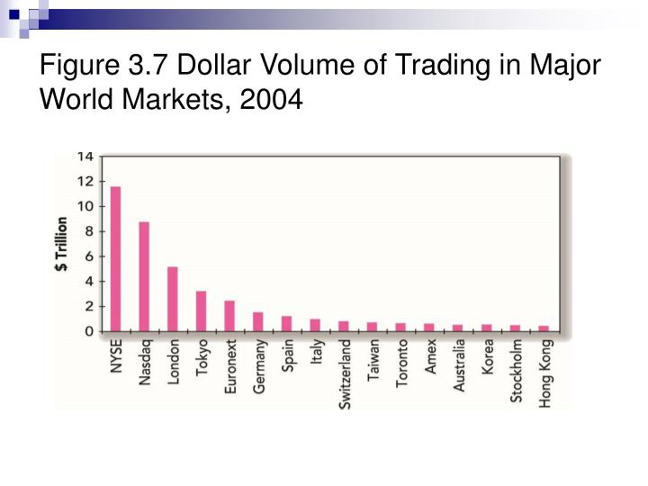 Figure 3.7 Dollar Volume of Trading in Major World Markets, 2004