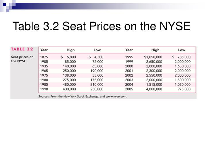Table 3.2 Seat Prices on the NYSE