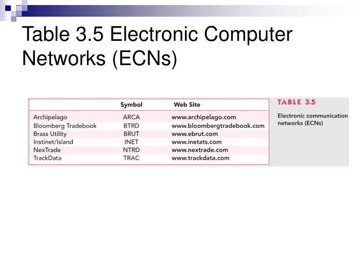 Table 3.5 Electronic Computer Networks (ECNs)