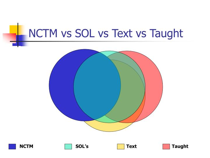 NCTM vs SOL vs Text vs Taught