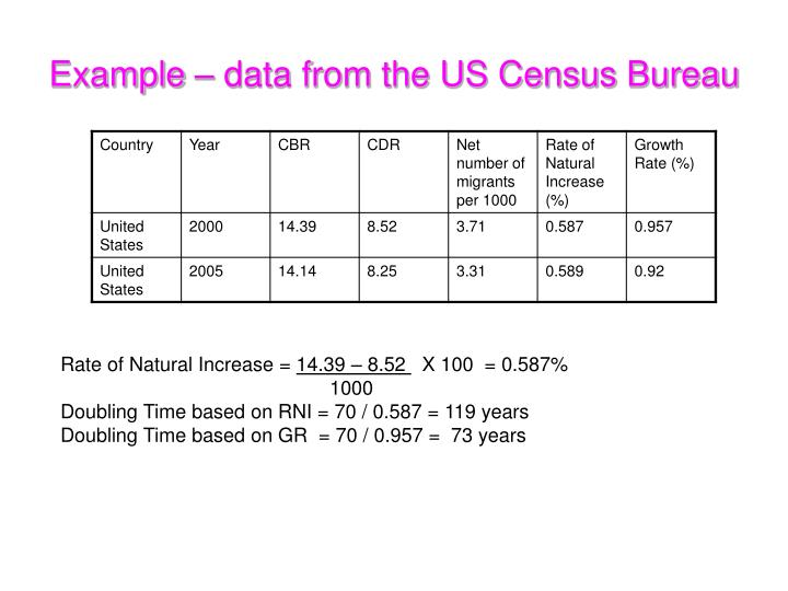 Example – data from the US Census Bureau