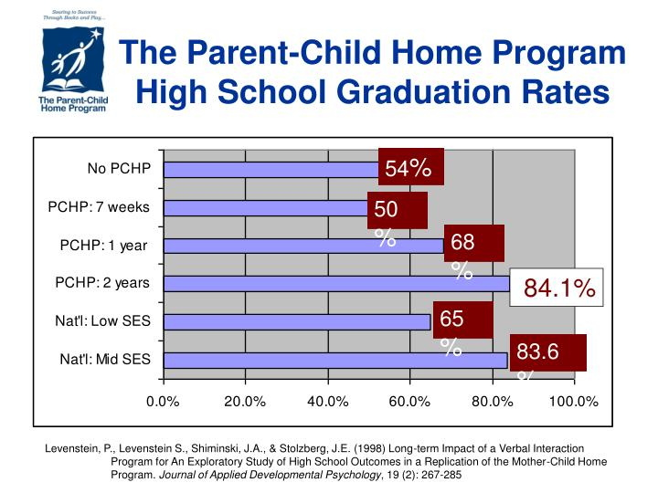 The Parent-Child Home Program