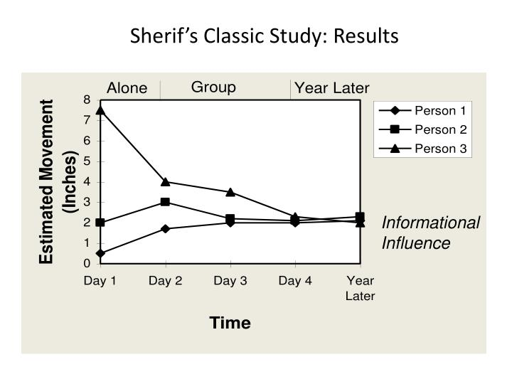 Sherif's Classic Study: Results