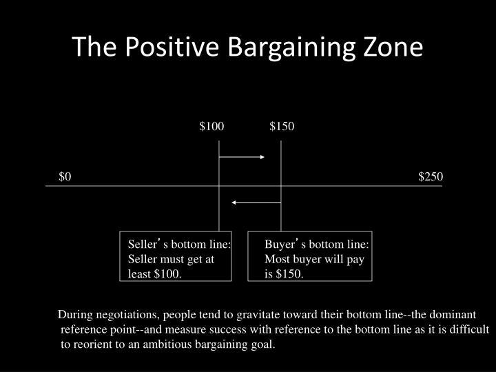 The Positive Bargaining Zone