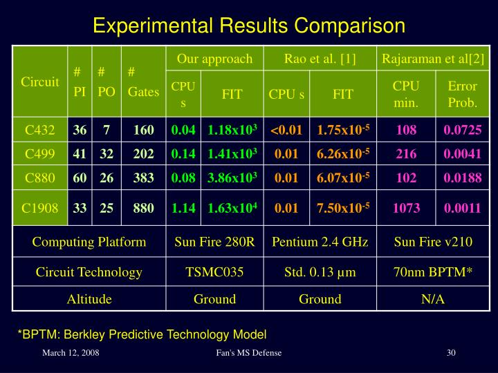 Experimental Results Comparison