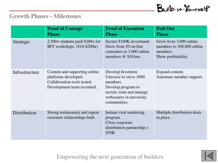 Growth Phases - Milestones