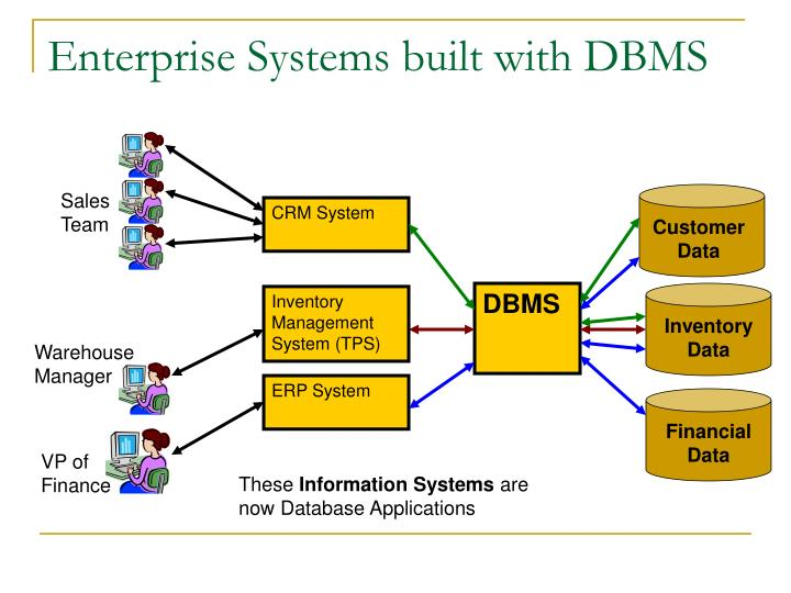 retail database management system rdbms for inventory system Proposed design of an inventory database system at process research ortech the inventory system the management agrees that this area of their business.