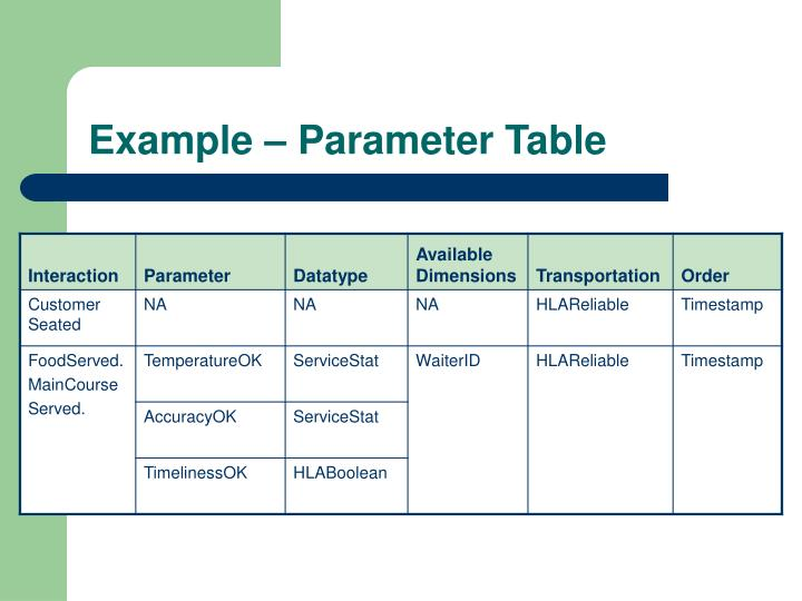 Example – Parameter Table