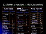 3 m arket overview manufacturing