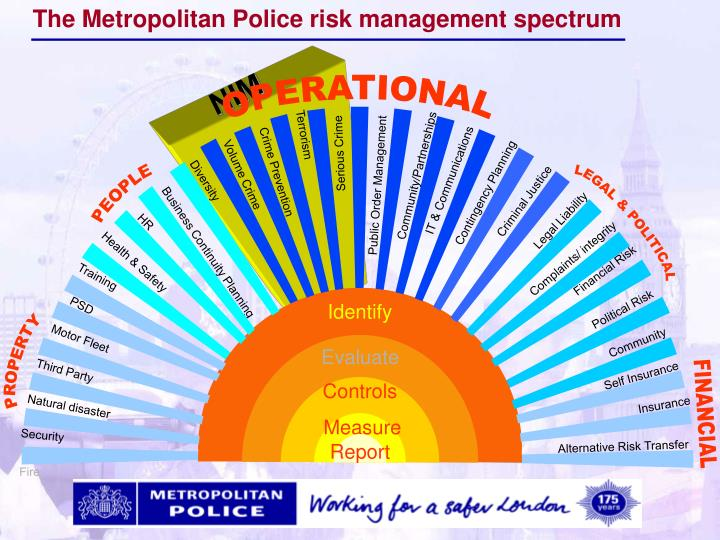 The Metropolitan Police risk management spectrum