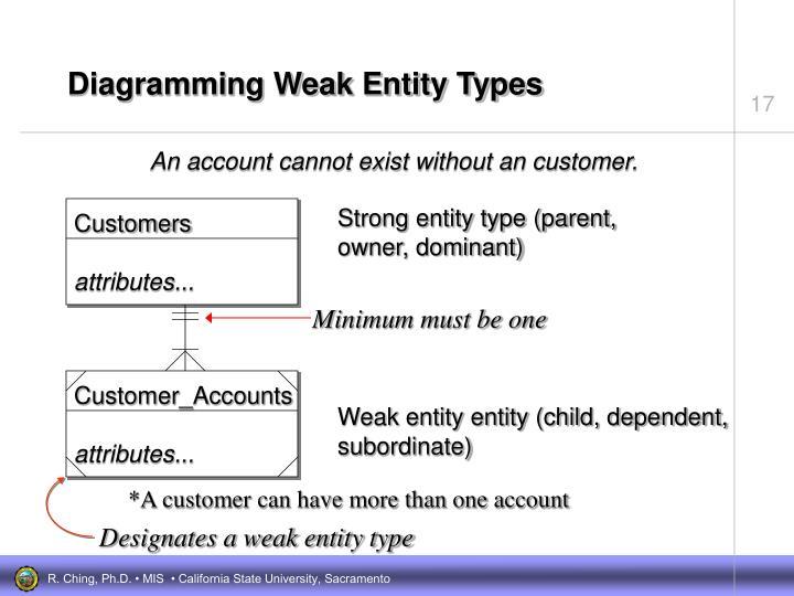 Diagramming Weak Entity Types