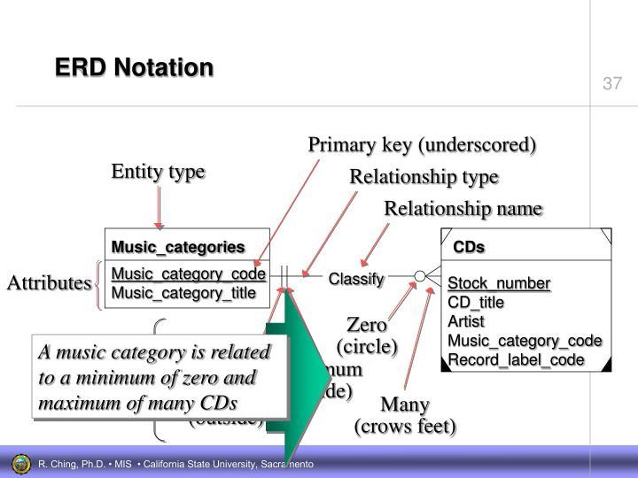 ERD Notation