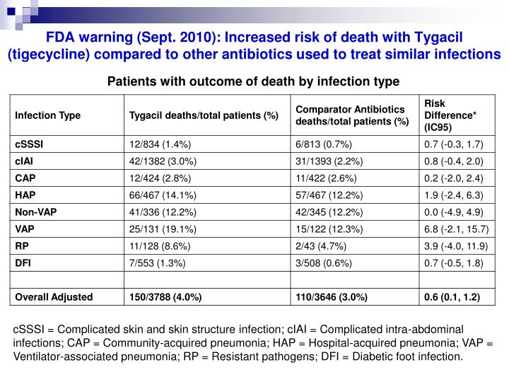 FDA warning (Sept. 2010): Increased risk of death with Tygacil (tigecycline) compared to other antibiotics used to treat similar infections
