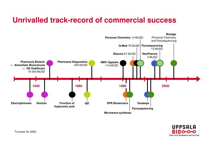 Unrivalled track-record of commercial success