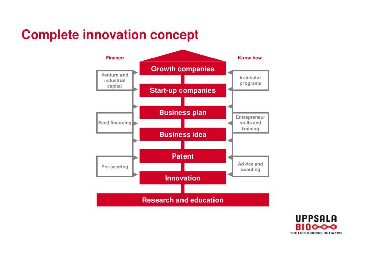 Complete innovation concept