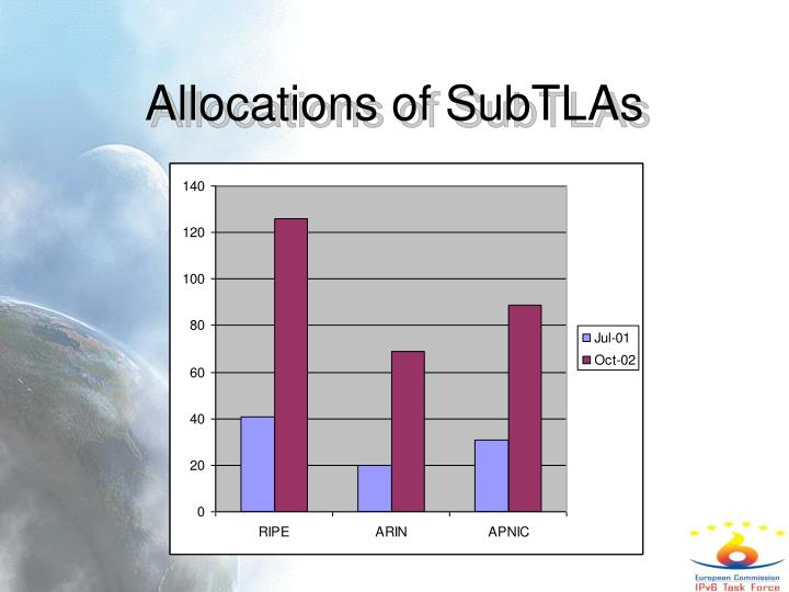 Allocations of SubTLAs