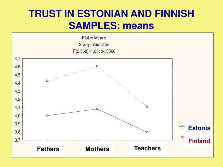 TRUST IN ESTONIAN AND FINNISH SAMPLES: means