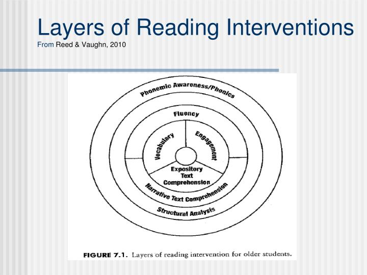 Layers of Reading Interventions
