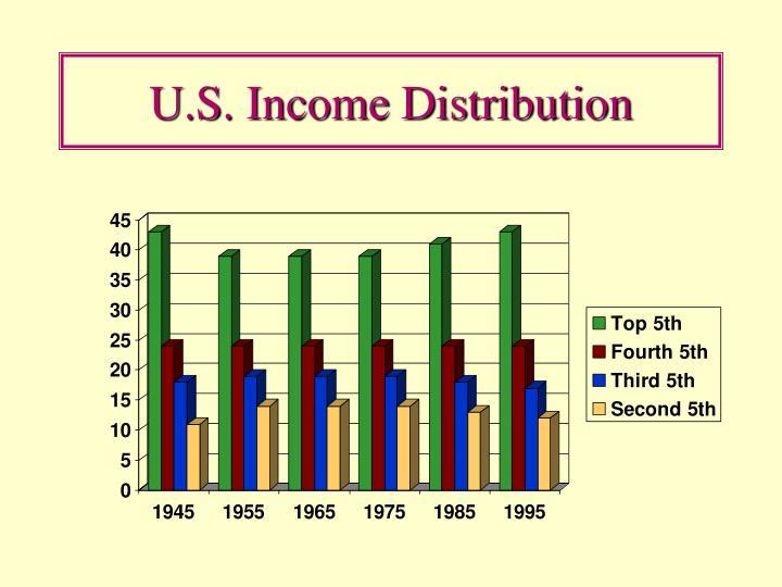 U.S. Income Distribution