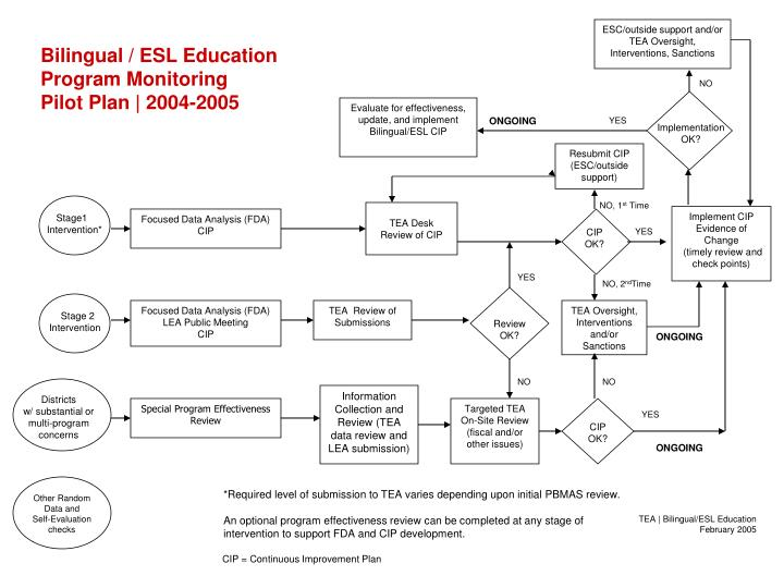 ESC/outside support and/or TEA Oversight, Interventions, Sanctions