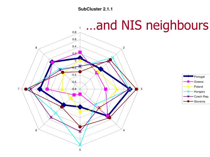 …and NIS neighbours