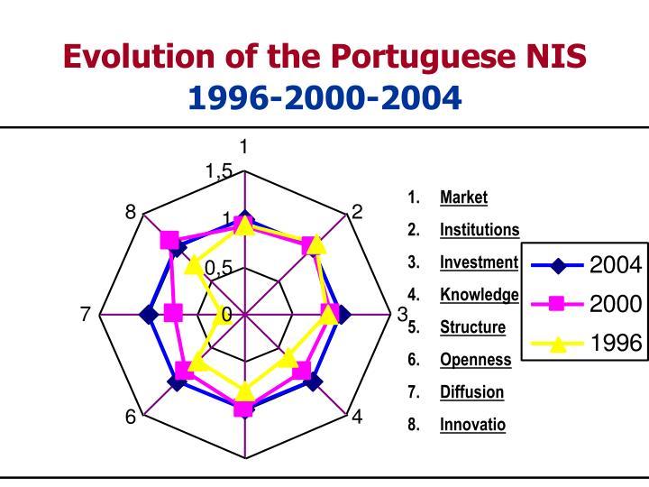 Evolution of the Portuguese NIS