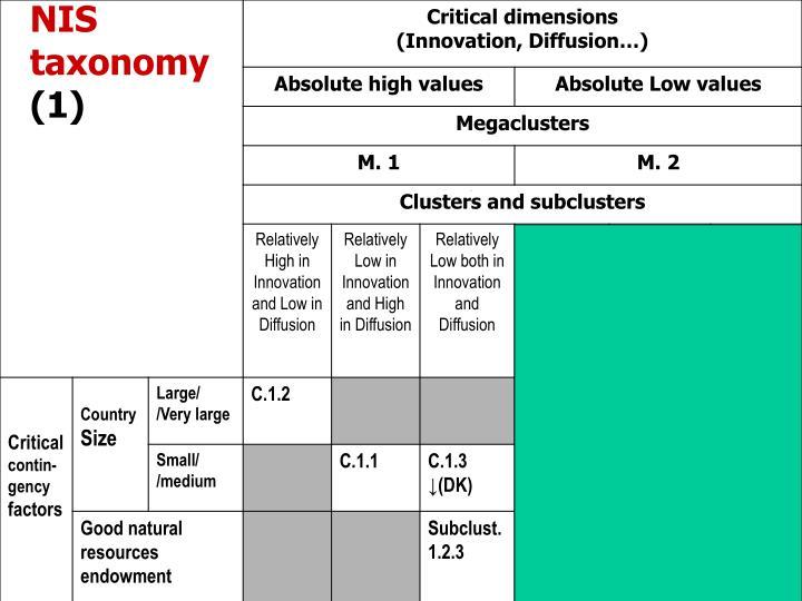 NIS taxonomy