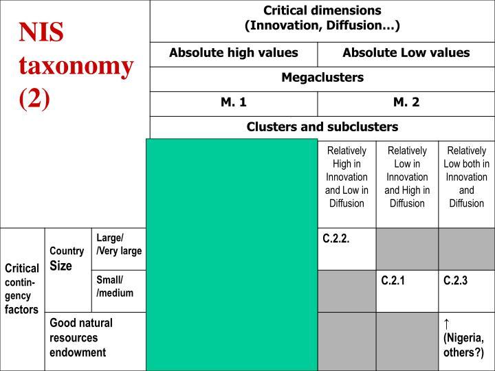 NIS taxonomy (2)