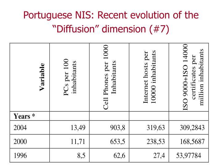 """Portuguese NIS: Recent evolution of the """"Diffusion"""" dimension (#7)"""