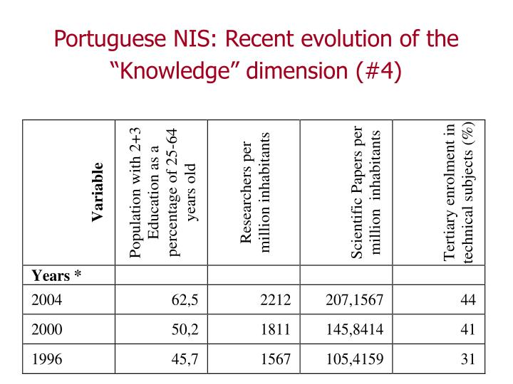 "Portuguese NIS: Recent evolution of the ""Knowledge"" dimension (#4)"