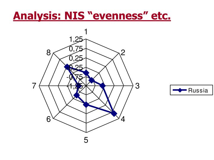 "Analysis: NIS ""evenness"" etc."