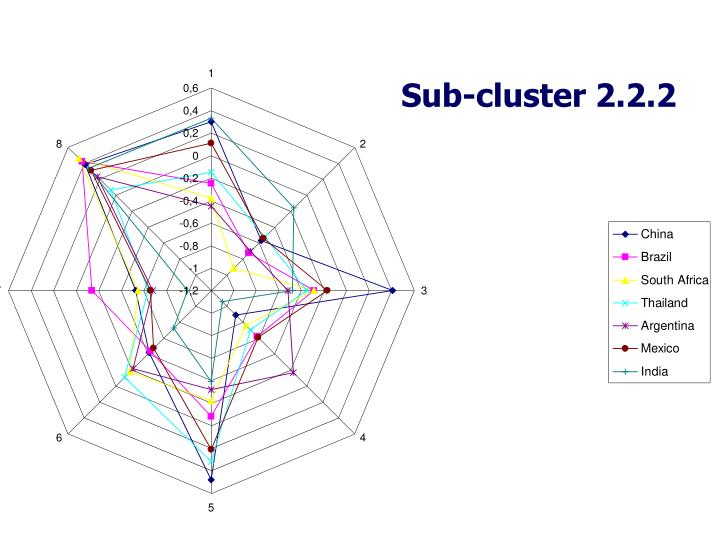Sub-cluster 2.2.2