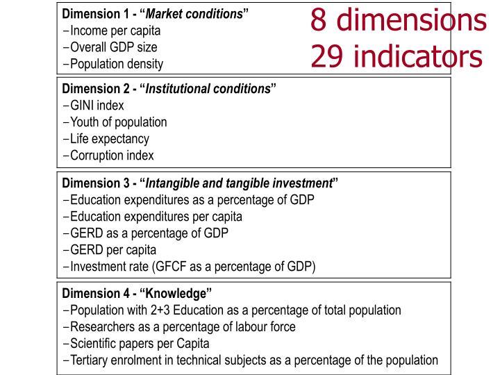 8 dimensions 29 indicators