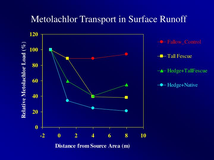 Metolachlor Transport in Surface Runoff
