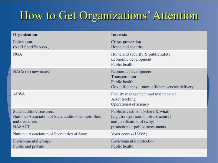 How to Get Organizations' Attention