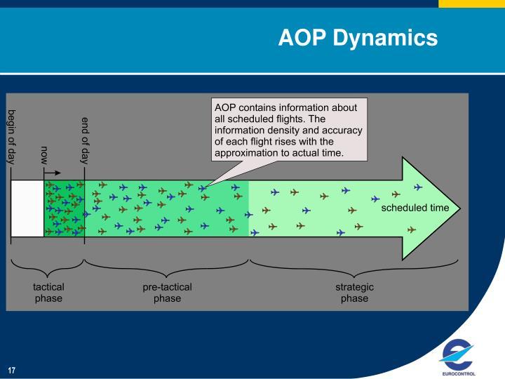 AOP Dynamics